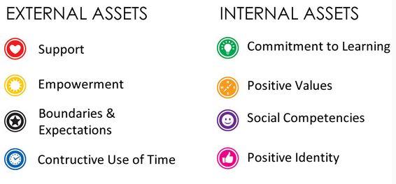 Search Institute Developmental Assets