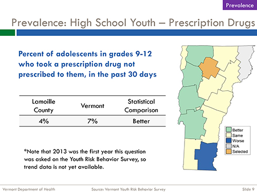 Prevalence: High School Youth – Prescription Drugs