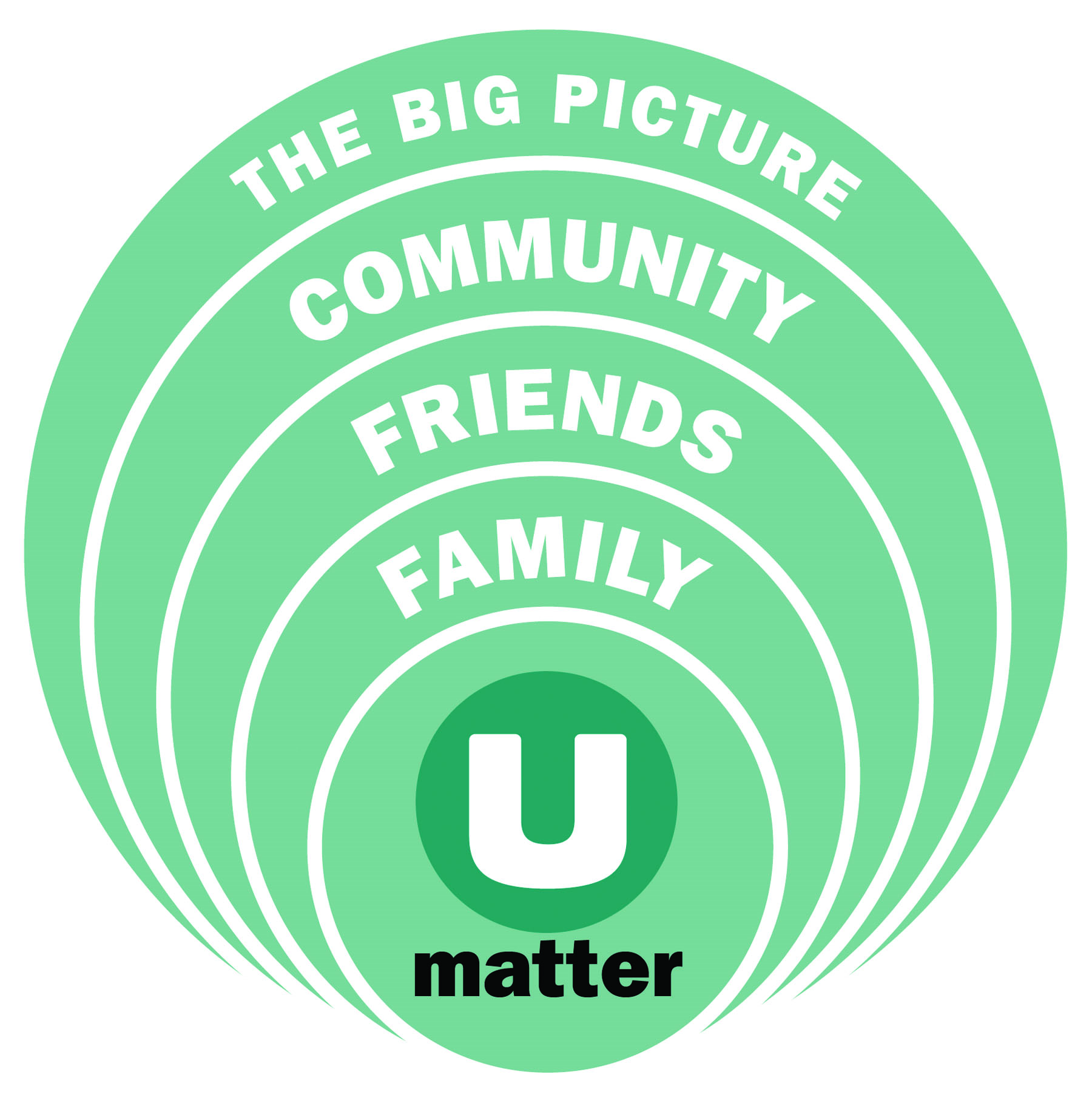 The Big Picture - Community - Friends - Family - U Matter
